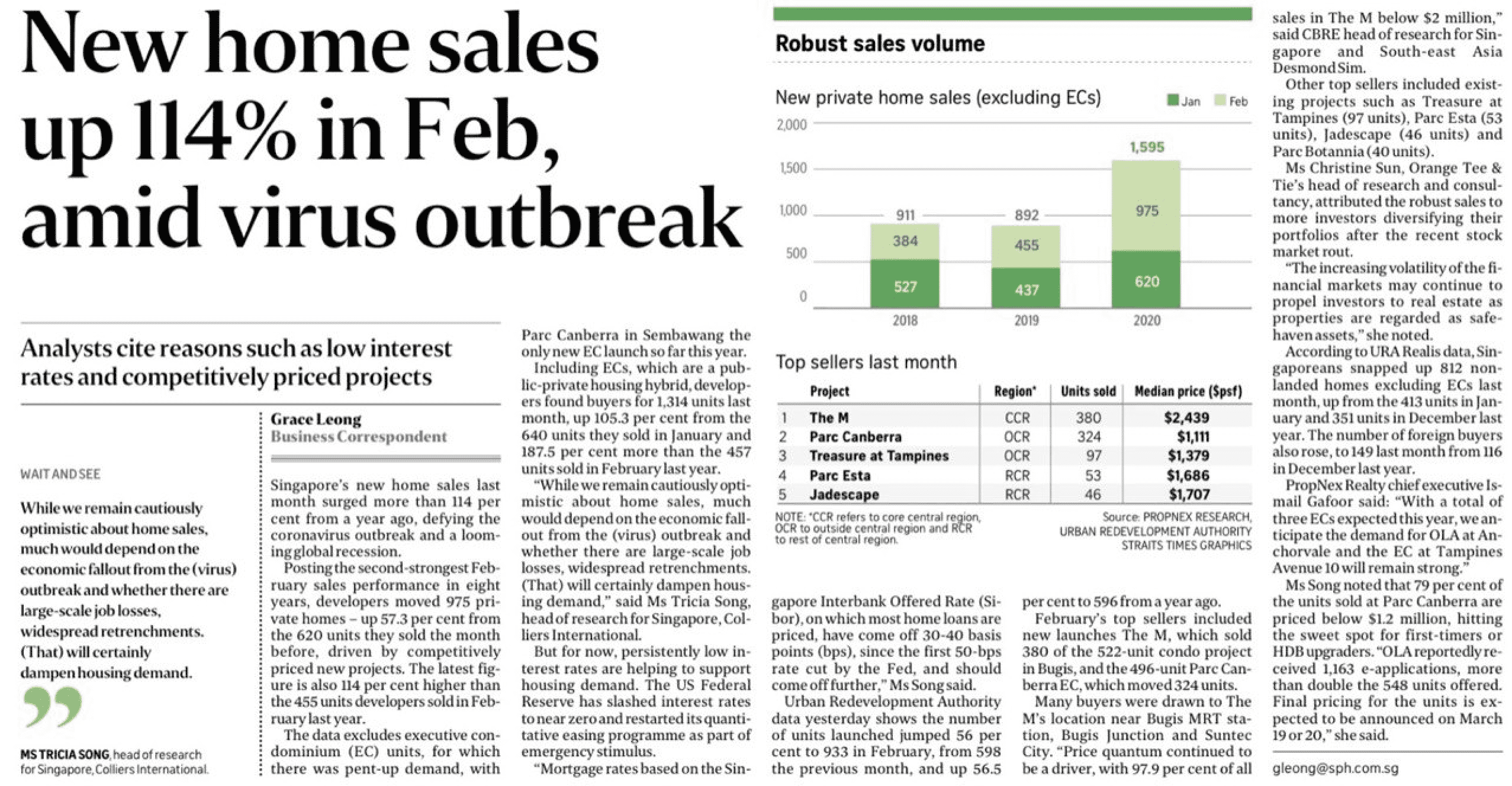 New-home-sales-up-114-in-Feb amid virus outbreak